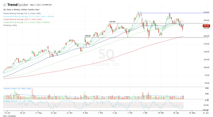 Top stock trades for SQ