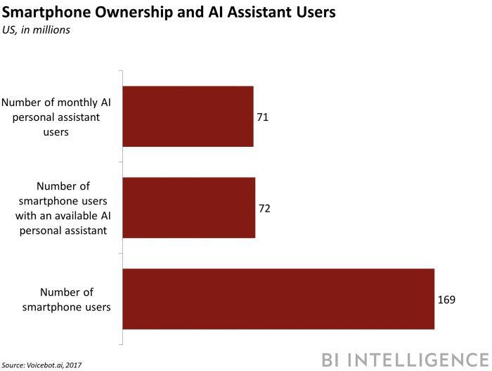 Smartphone ownership and AI usage