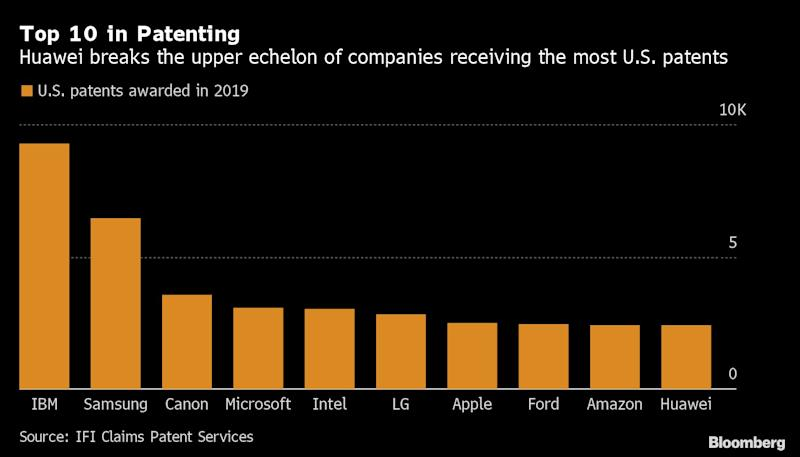 IBM Tops US Patent List for 2019