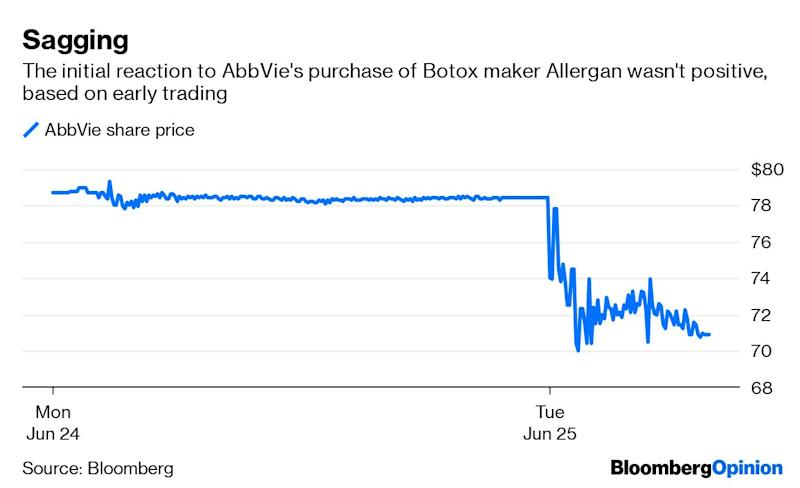 AbbVie to buy Botox maker Allergan in US$63-billion deal