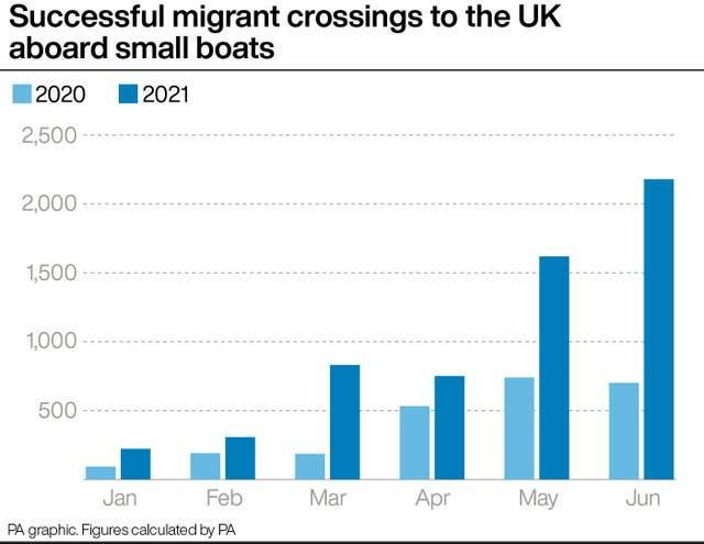 Successful migrant crossings to the UK aboard small boats