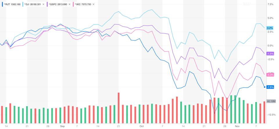 Small-cap stocks continue to be under pressure.