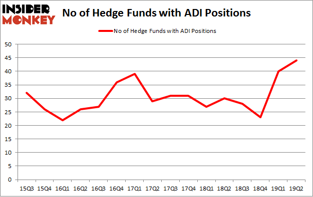 No of Hedge Funds with ADI Positions