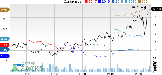 AstraZeneca PLC Price and Consensus