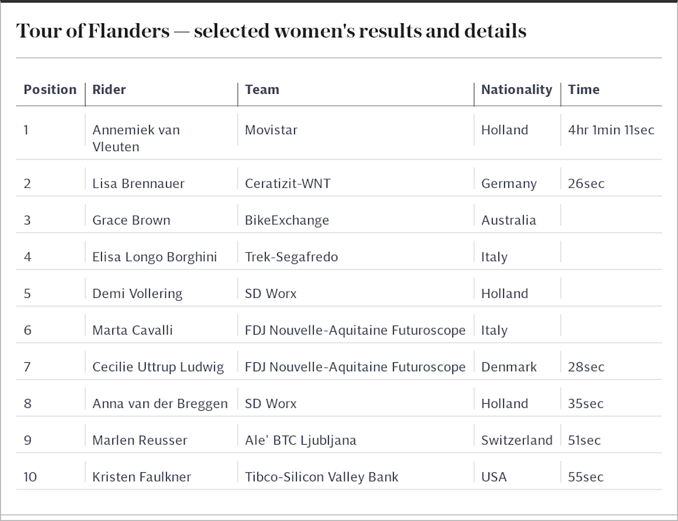 Tour of Flanders — selected women's results and details