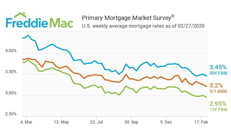 The rate on the 30-year home loan dipped to 3.45%, according to Freddie Mac, while the rate on the 15-year — a popular refinance option — fell to 2.95%, its lowest level since November 2016.