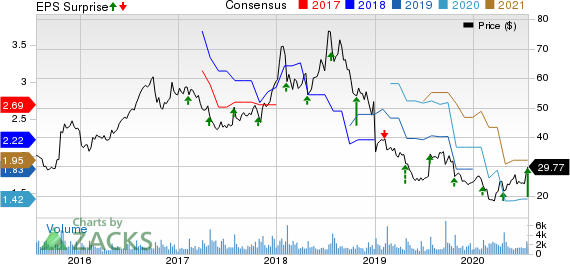 NETGEAR, Inc. Price, Consensus and EPS Surprise