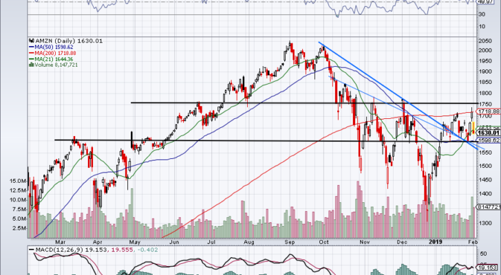 must-see stock charts for AMZN
