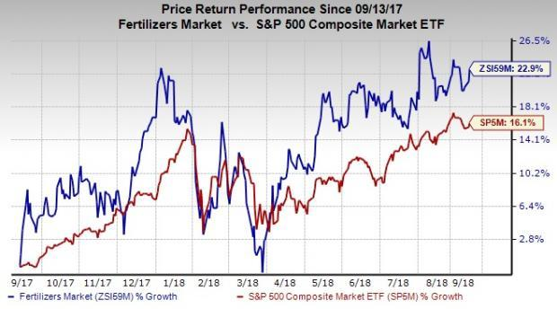 Amid an improving nutrient demand and pricing environment, investors may want to consider these fertilizer stocks.