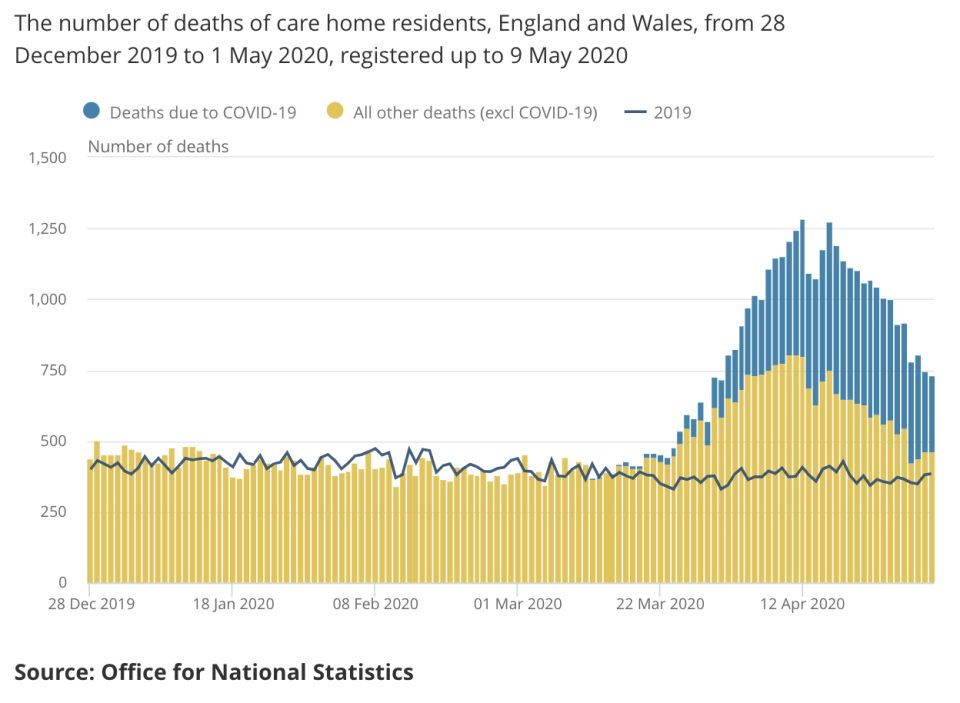 New ONS data shows the dramatic rise in care home deaths this year. (ONS)