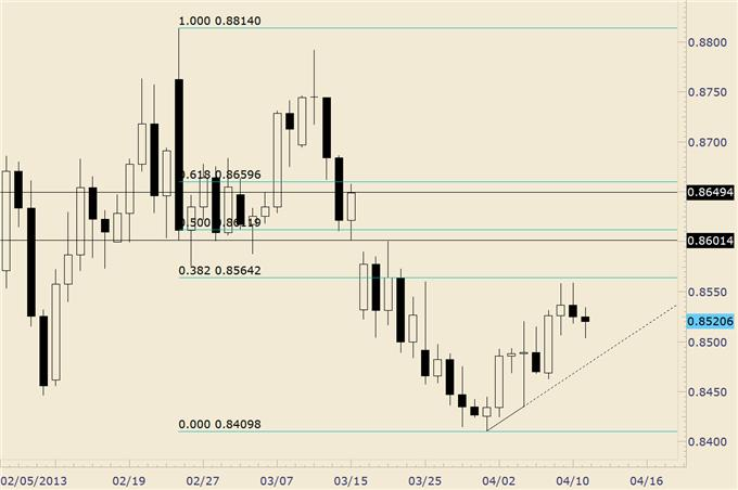 Trading_Opportunities_in_EURGBP_and_EURAUD_body_eurgbp.png, Trading Opportunities in EUR/GBP and EUR/AUD