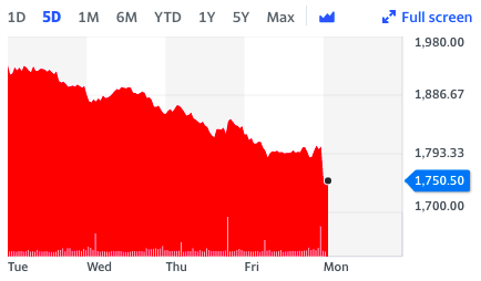 Ocado stock continued its descent on Monday morning in London -- a fifth day of losses. Photo: Yahoo Finance UK