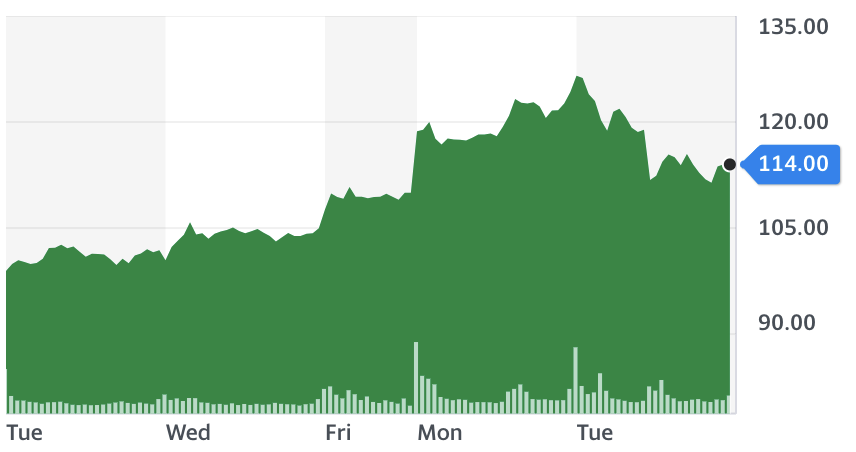 BioNTech five-day stock chart. Source: Yahoo Finance