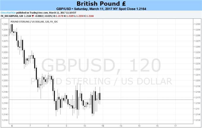 British Pound Bogged Down By Brexit and Fears of Economic Weakness