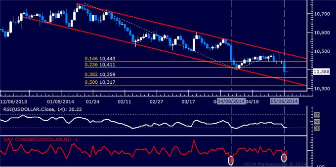 US Dollar Technical Analysis – Biggest Drop in a Month Recorded