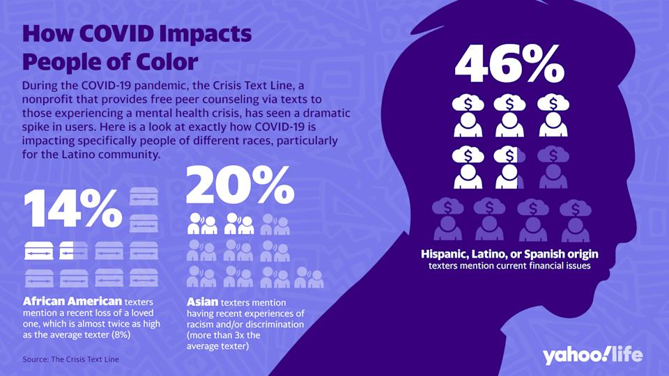 How COVID-19 is affecting people of different races, particularly for the Latino community (Design: Nathalie Cruz for Yahoo Life)