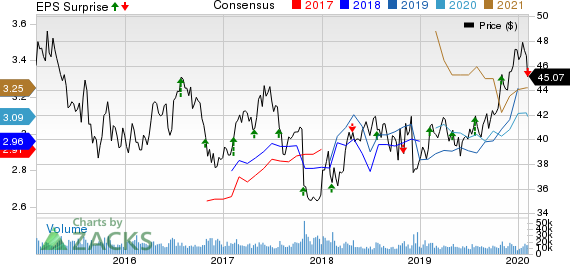GlaxoSmithKline plc Price, Consensus and EPS Surprise