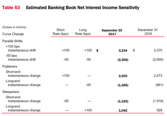 Bank of America's interest-rate sensitivity analysis.