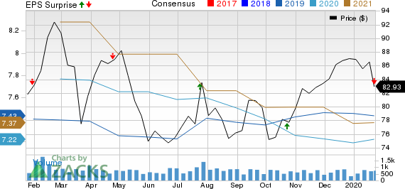 BOK Financial Corporation Price, Consensus and EPS Surprise