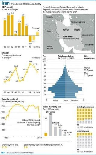Graphic showing economic and social indicators for Iran. Moderate cleric Hassan Rowhani, bolstered by a late surge in support from suppressed Iranian reformists, took an early lead in the presidential election to find a successor to Mahmoud Ahmadinejad, initial results showed Saturday