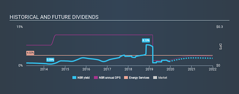 NYSE:NBR Historical Dividend Yield, December 10th 2019