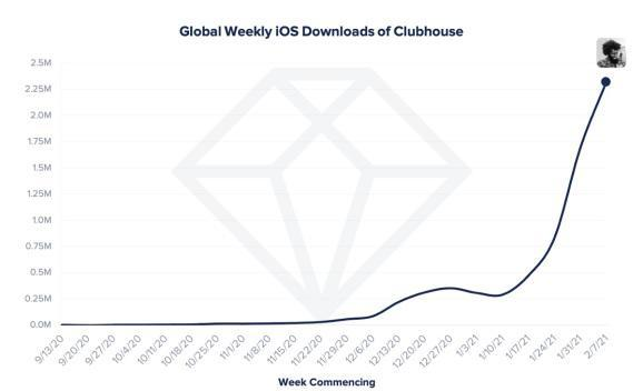 Clubhouse's growth is spiking on iOS.