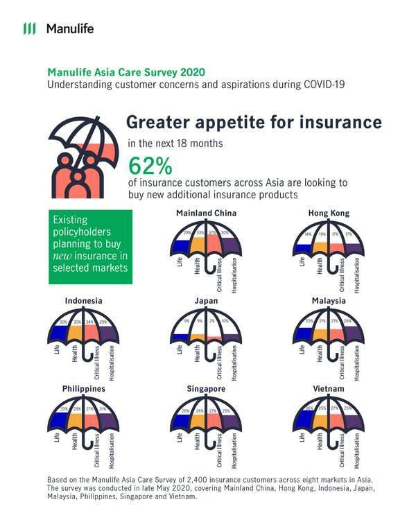 COVID-19 anxieties prompt healthier, fitter lifestyles in Asia – Manulife survey