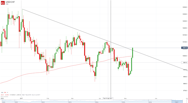 USDCHF: To Parity and Beyond