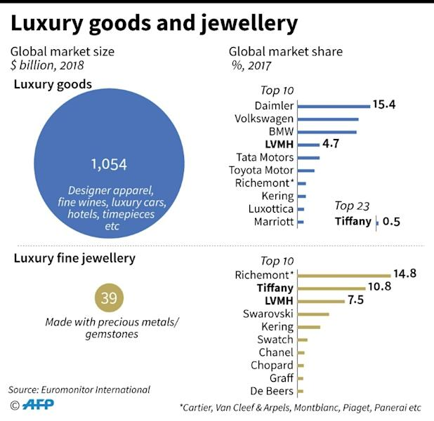 Chart showing global market size for luxury goods and jewellery, and market share of top 10 companies in both markets. LVMH and US jewellers Tiffany announced on Monday a $16.2 billion tie-up
