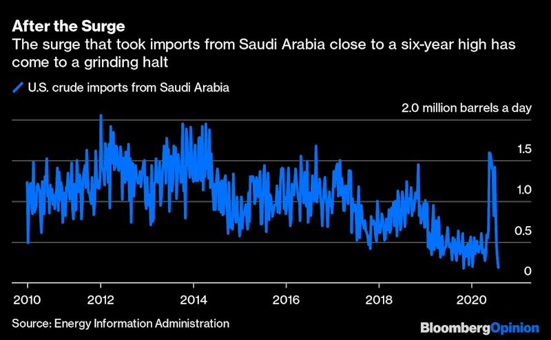 Saudi Arabia Turns Off America's Oil Taps Again