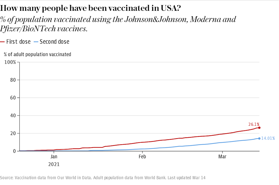 How many people have been vaccinated in the USA?
