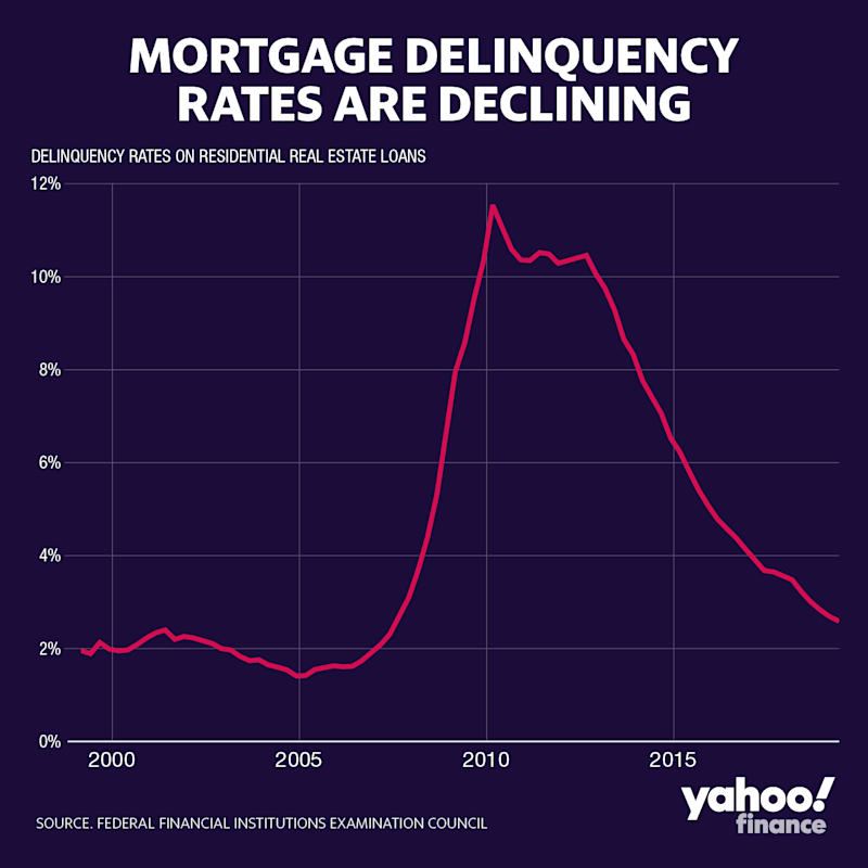 Mortgage Delinquencies Are At A 15-year Low