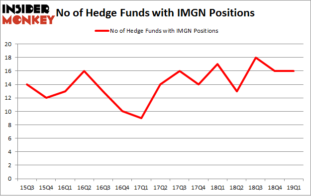 No of Hedge Funds with IMGN Positions