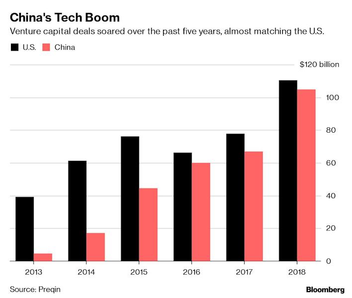 """(Bloomberg) -- China went through a five-year surge in venture capital investment that fostered a new generation of startups from ride-hailing giant Didi Chuxing to TikTok-parent Bytedance Ltd. Now the boom may be over.Venture deals in China plummeted in the second quarter as investors pulled back amid unpredictable trade talks and growing concerns about startup valuations. The value of investments in the country tumbled 77% to $9.4 billion in the second quarter from a year earlier, while the number of deals roughly halved to 692, according to the market research firm Preqin.The second quarter of 2018 marked the peak for China venture deals with a total of $41.3 billion invested. That included a $14 billion round for digital payments giant Ant Financial, $3 billion for e-commerce upstart Pinduoduo Inc. and $1.9 billion for truck-sharing service Manbang Group (known also as Full Truck Alliance Group). By comparison, the largest venture deal in the second quarter of 2019 was a $1 billion investment in JD Health, the health care affiliate of e-commerce provider JD.com Inc.China has never been through a widespread bust like the U.S. did after the dotcom boom, in part because the country's venture market is so new. Years of steady growth in tech investments resulted in predictable -- and enormous -- profits. Whether the current downturn becomes a painful crash depends in large part on how VCs, entrepreneurs and regulators navigate terrain they've never seen before.""""We're seeing real stress in the system for the first time,"""" said Gary Rieschel, a founding partner at Qiming Venture Partners who has worked in China and the U.S. """"We have never seen a downturn in the China market. For 20 years, it's been pretty much up and to the right.""""China's venture boom began in 2014 when Alibaba Group Holding Ltd. went public in the largest-ever initial public offering, making clear to investors the potential riches in the world's most populous country. Venture deals tripled that year to"""
