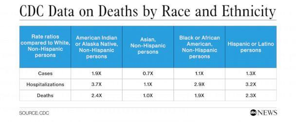 PHOTO: CDC Data on Deaths by Race and Ethnicity (CDC)