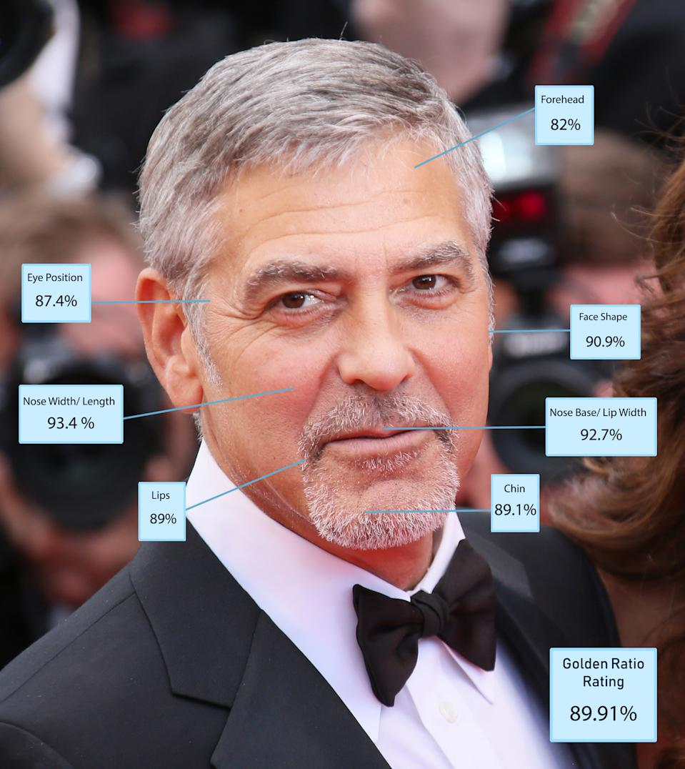 """George Clooney was toppled from the top spot, largely because of the toll nature has taken in the last three years,"" Dr De Silva says. ""He is still an intensely beautiful man but there has been a loss of volume in his face and, inevitably, some sagging around the eyes. ""To still make the top five when you are nearly in your 60s is remarkable and is testament to his incredible natural good looks. [Photo: Dr Julian De Silva]"