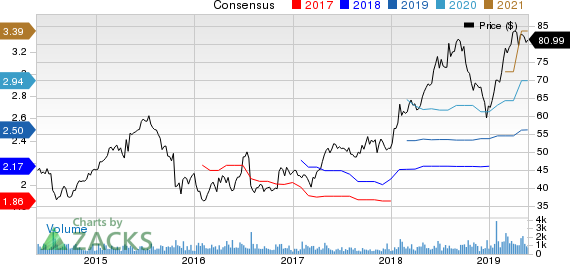 CONMED Corporation Price and Consensus
