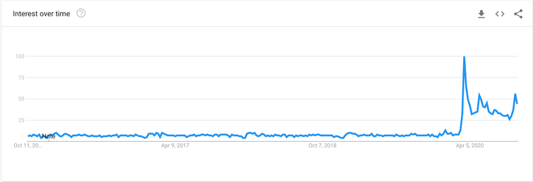 A line graph showing Google searches for 'telecommuting' spiking with the onset of lockdown in the UK during the COVID-19 pandemic.