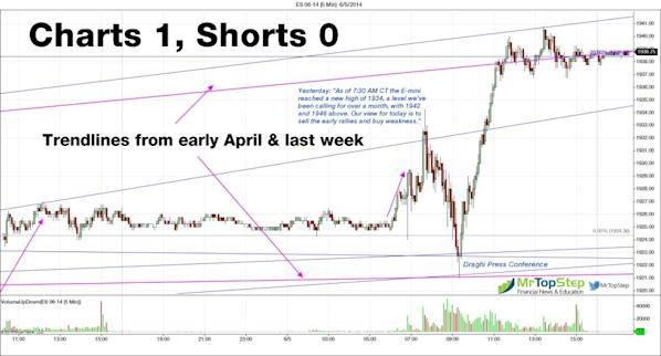 ES 06 14 5 Min 6 6 2014 1024x551 Stock futures rally, cause pain to short sellers