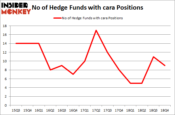 No of Hedge Funds with CARA Positions