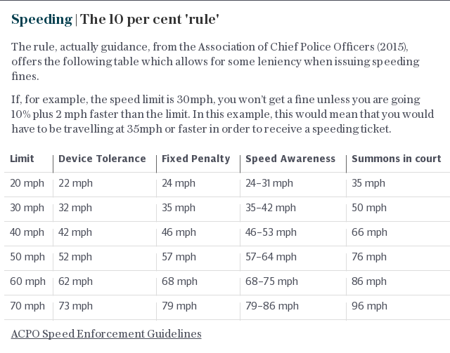 Speeding | The 10 per cent 'rule'
