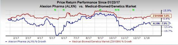 Large-Cap Drug Stocks Could Be Big Winners This Earnings Season: Alexion Pharmaceuticals, Inc. (ALXN)