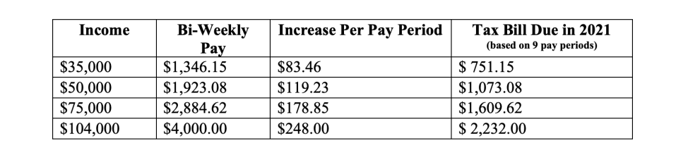 The letter outlines how much a worker will owe in taxes if they defer their payroll taxes this year.
