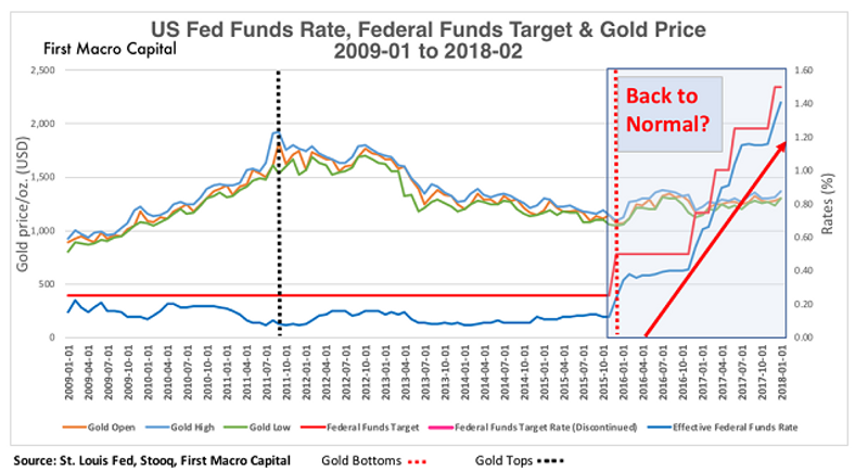 fed funds gold 2010