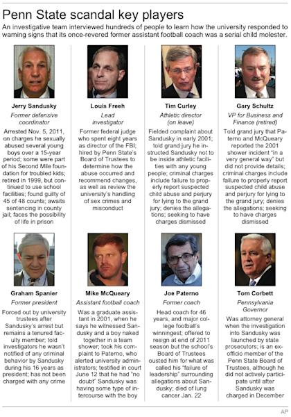 Graphic profiles key players involved in the Penn State scandal