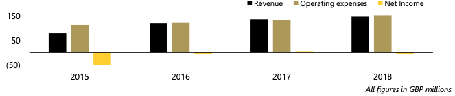 A graph of revenue, expenses and net income for Lotus Formula 1 team from 2015 to 2018 inclusive.