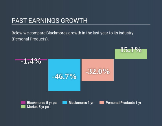 ASX:BKL Past Earnings Growth April 17th 2020