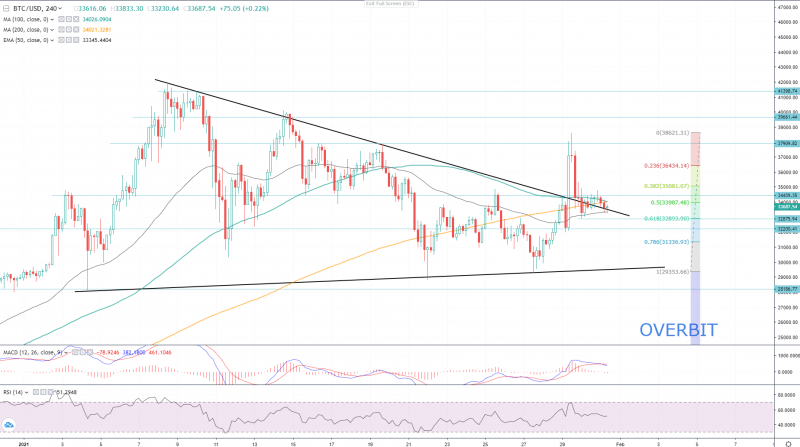 Bitcoin Next Week Levels And Patterns To Watch