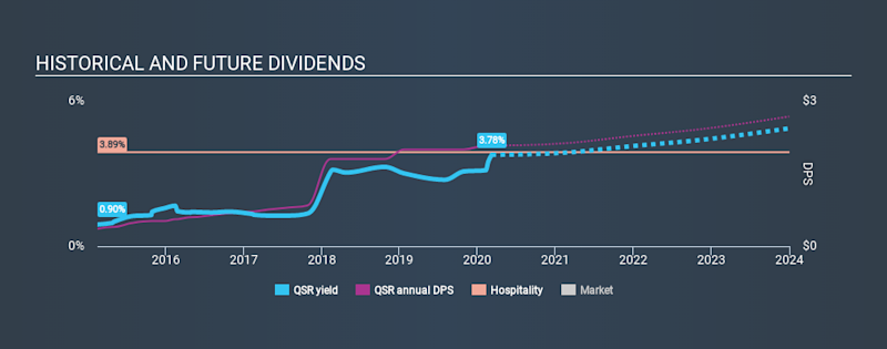 NYSE:QSR Historical Dividend Yield, March 8th 2020