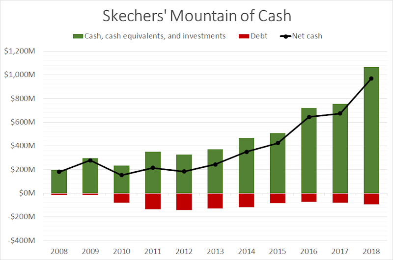 A chart showing Skechers cash and debt from 2008 through 2018.